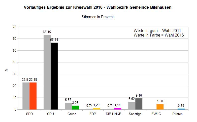 Wahlergebnis Kreiswahl Bilshausen 2016