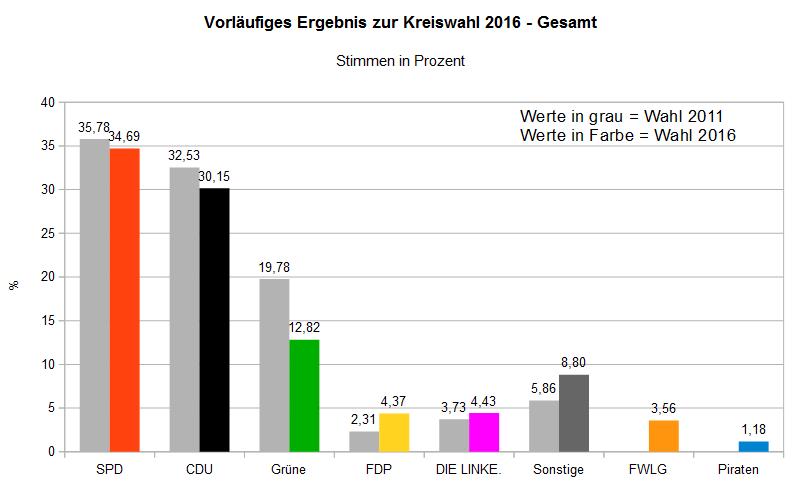 Kreiswahl 2016 Gesamt