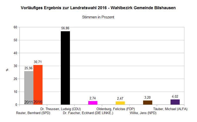 Wahlergebnis Landrat Gemeinde Bilshausen