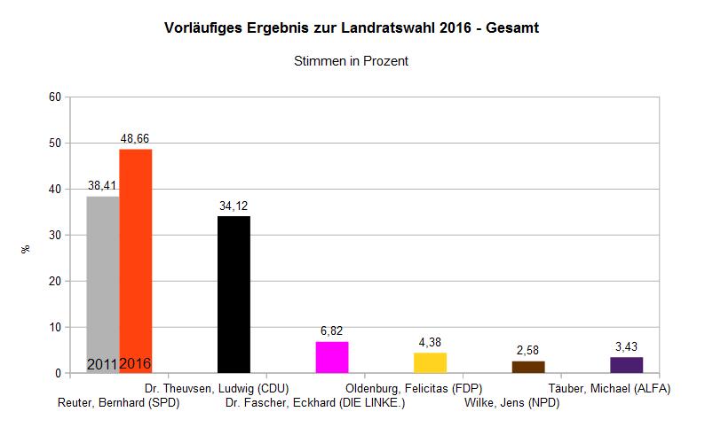 Landratswahl 2016 Gesamt