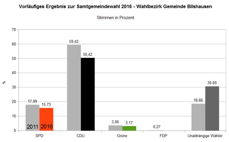 Samtgemeindewahl 2016 - Wahlbezirk Bilshausen