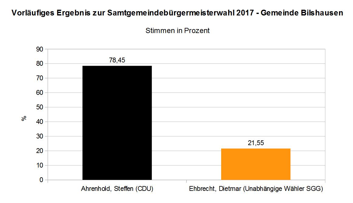 SG-Bürgermeisterwahl 2017 Ergebnis Bilshausen