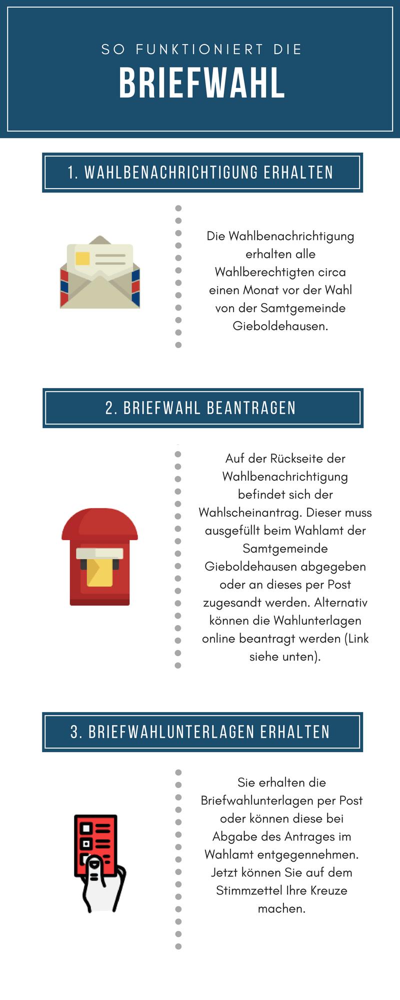 Wie funktioniert die Briefwahl 1