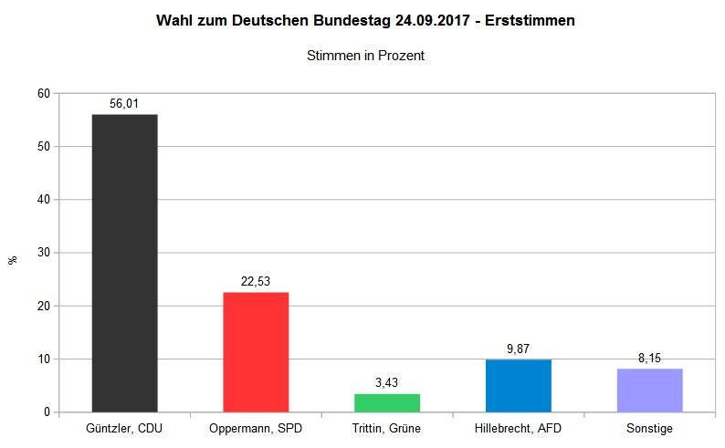 Bundestagswahl 2017 - Wahlbezirk Bilshausen 001 - Erststimme