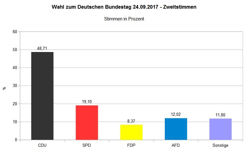Bundestagswahl 2017 - Wahlbezirk Bilshausen 001 - Zweitstimme