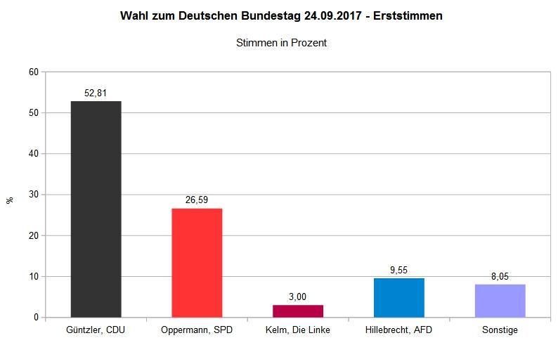 Bundestagswahl 2017 - Wahlbezirk Bilshausen 002 - Erststimme