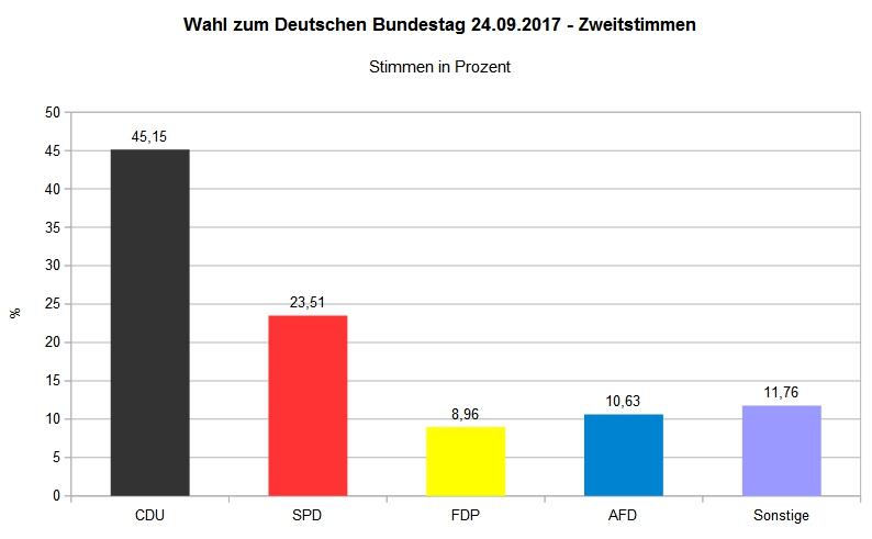 Bundestagswahl 2017 - Wahlbezirk Bilshausen 002 - Zweitstimme