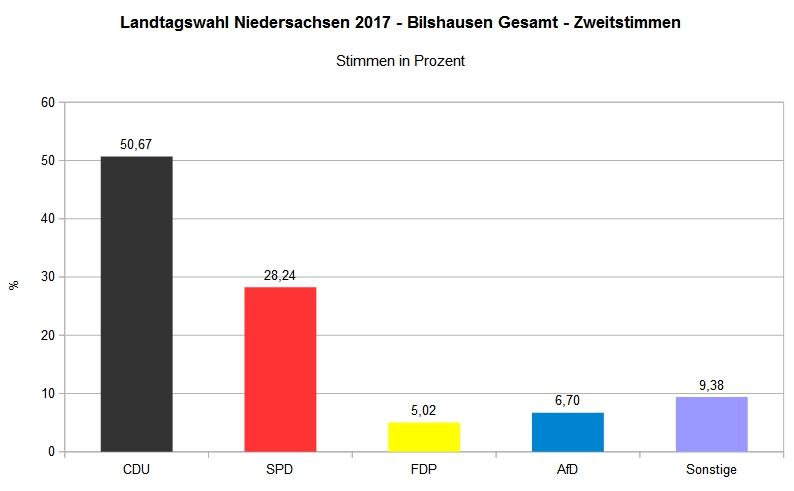 Landtagswahl 2017 - Wahlbezirk Bilshausen Gesamt - Zweitstimme