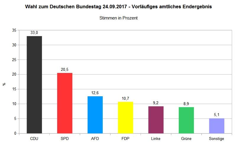Vorl. amtl. Endergebnis Bundestagswahl 2017