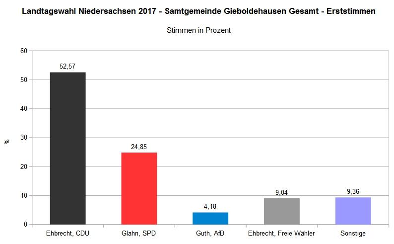 Landtagswahl 2017 - Samtgemeinde Gieboldehausen Gesamt - Erststimme