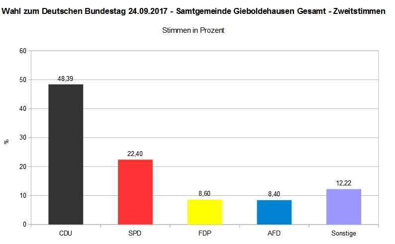 Bundestagswahl 2017 - Samtgemeinde Gieboldehausen Gesamt - Zweitstimme