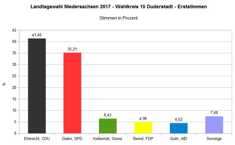 Landtagswahl 2017 - Wahlkreis 15 Duderstadt Gesamt - Erststimme