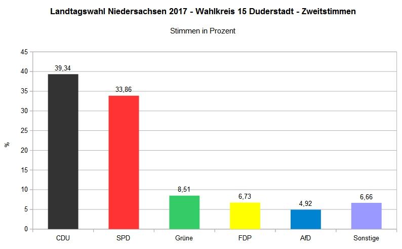 Landtagswahl 2017 - Wahlkreis 15 Duderstadt Gesamt - Zweitstimme