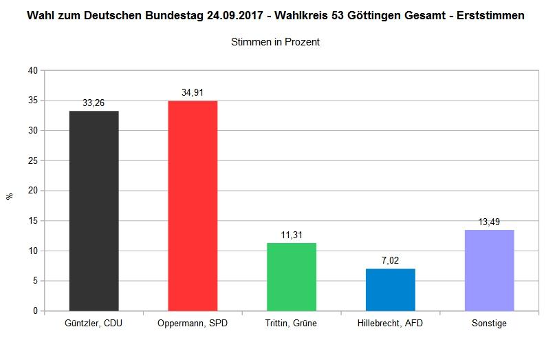 Bundestagswahl 2017 - Wahlkreis 53 Göttingen Gesamt - Erststimme