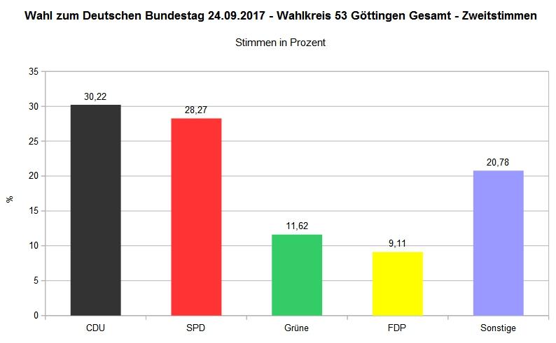 Bundestagswahl 2017 - Wahlkreis 53 Göttingen Gesamt - Zweitstimme