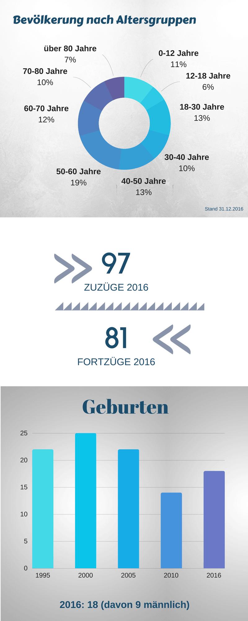 Bilshausen_Infografik4