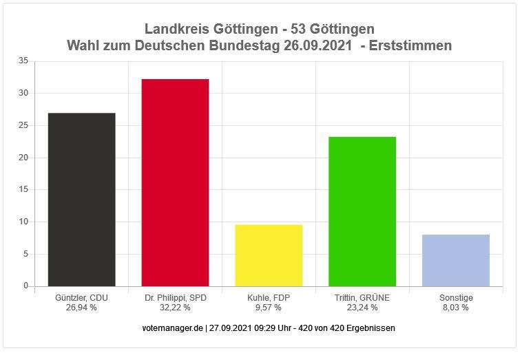 Bundestagswahl 2021 - Erststimmen Landkreis Göttingen