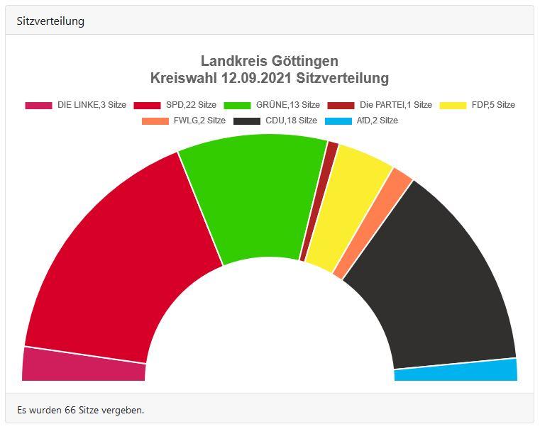 Landkreis Göttingen Kreiswahl 2021 - Sitzverteilung