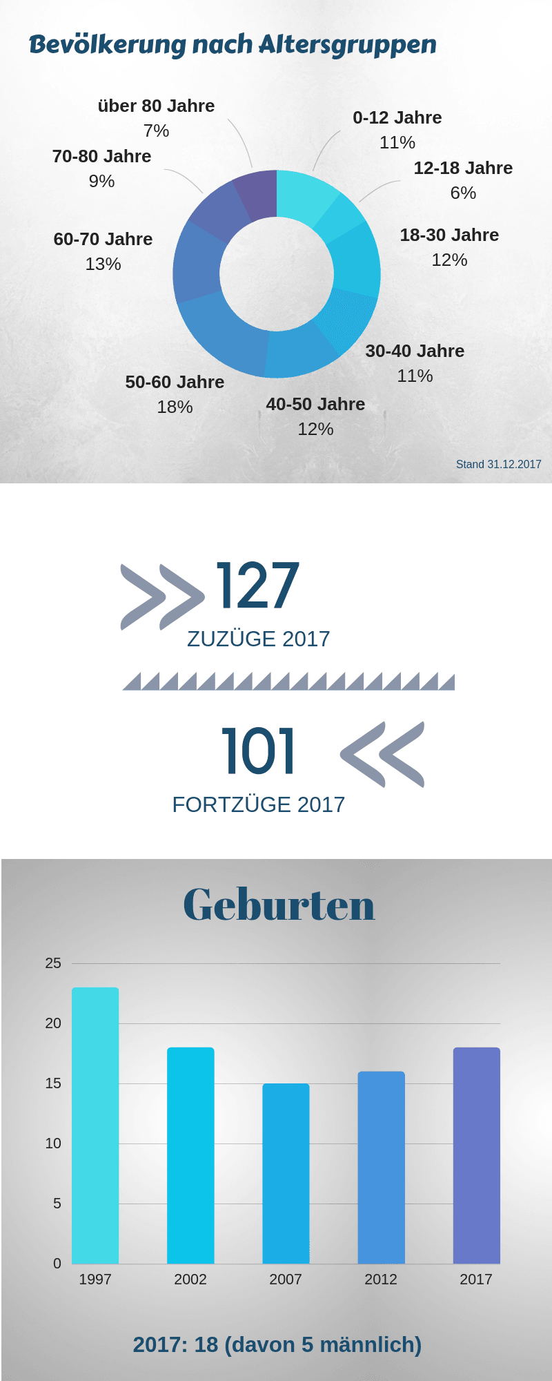 Bilshausen heute - Bevölkerung 2
