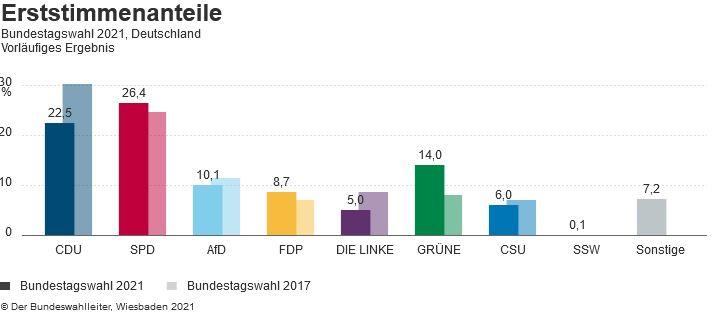 Bundestagswahl 2021 - Erststimmen Bundesweit