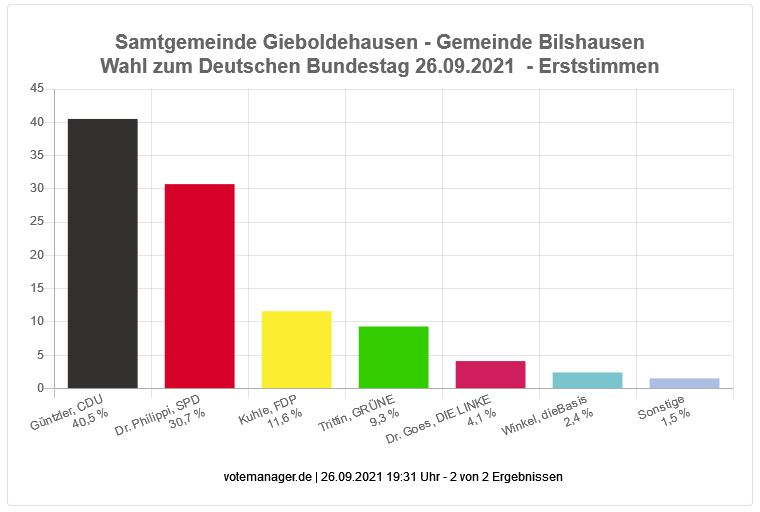 Bundestagswahl 2021 - Erststimmen Gemeinde Bilshausen