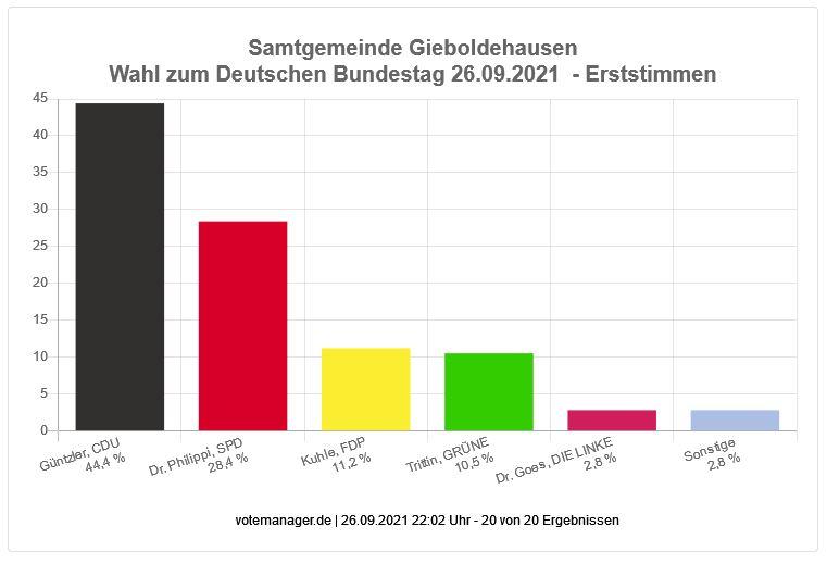 Bundestagswahl 2021 - Erststimmen Samtgemeinde Gieboldehausen