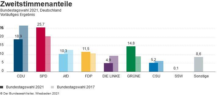 Bundestagswahl 2021 - Zweitstimmen Bundesweit