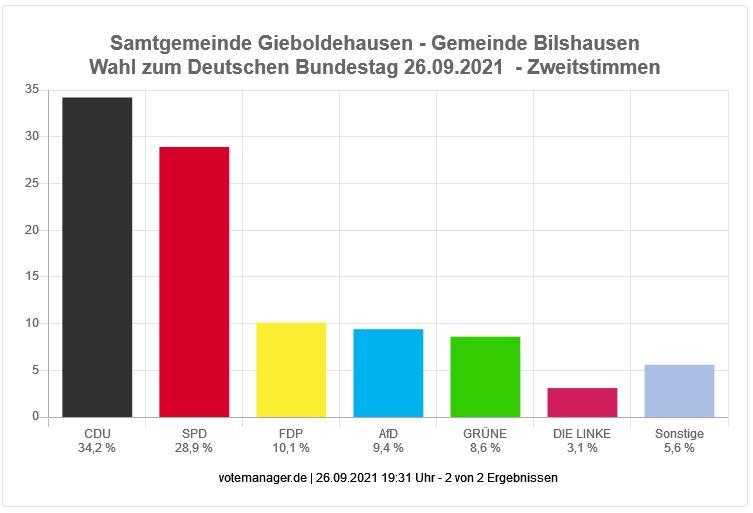 Bundestagswahl 2021 - Zweitstimmen Gemeinde Bilshausen