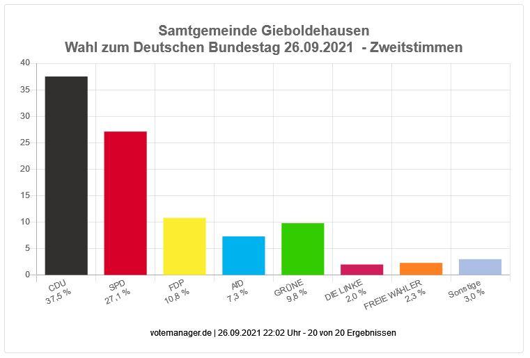Bundestagswahl 2021 - Zweitstimmen Samtgemeinde Gieboldehausen