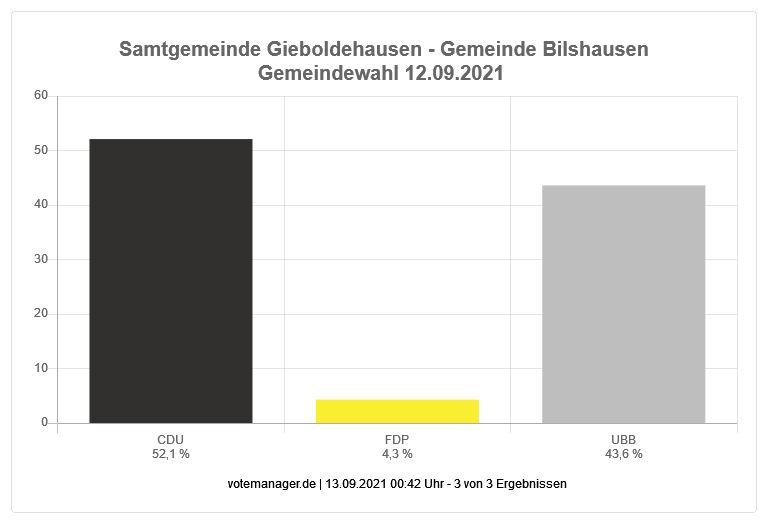 Gemeindewahl Bilshausen 2021