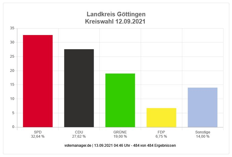 Landkreis Göttingen Kreiswahl 2021