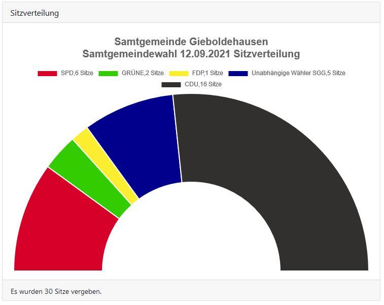 Samtgemeindewahl Gieboldehausen 2021 Sitzverteilung